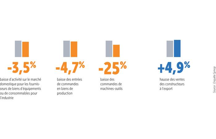 France : l'industrie des biens d'équipements à la peine