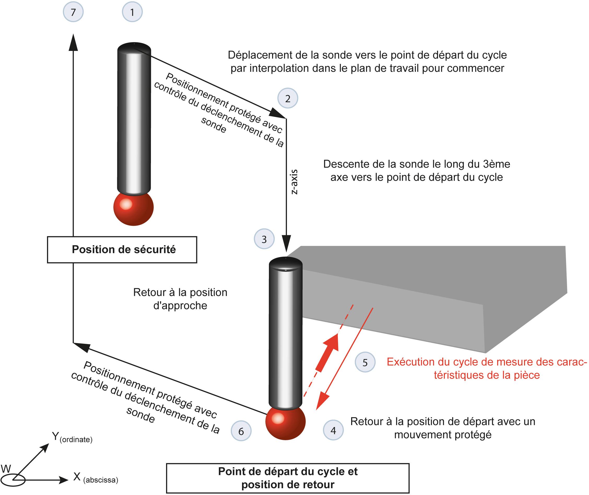 Cycle de mesure automatique sur CNC NUM