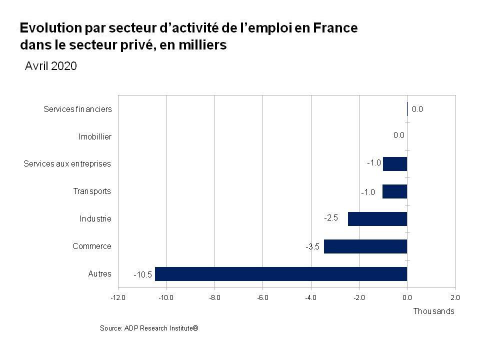 Impact du Covid-19 sur l'emploi dans l'industrie