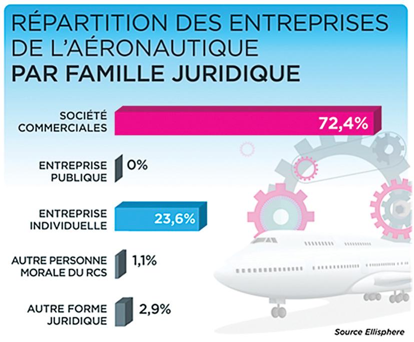 Radiographie du secteur aéronautique français