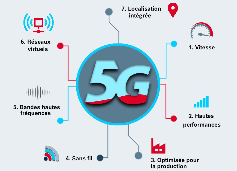 L'apport de la 5G dans l'usine du futur