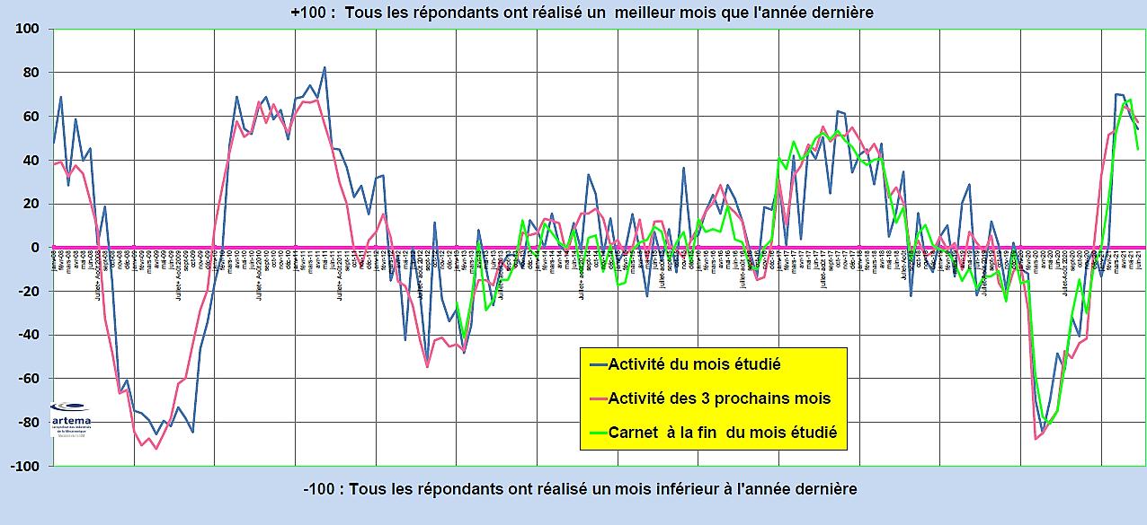 Mécatronique : légère dégradation de l'activité au deuxième trimestre